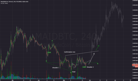 MAIDBTC: MAID HEAD AND SHOULDERS REVERSAL