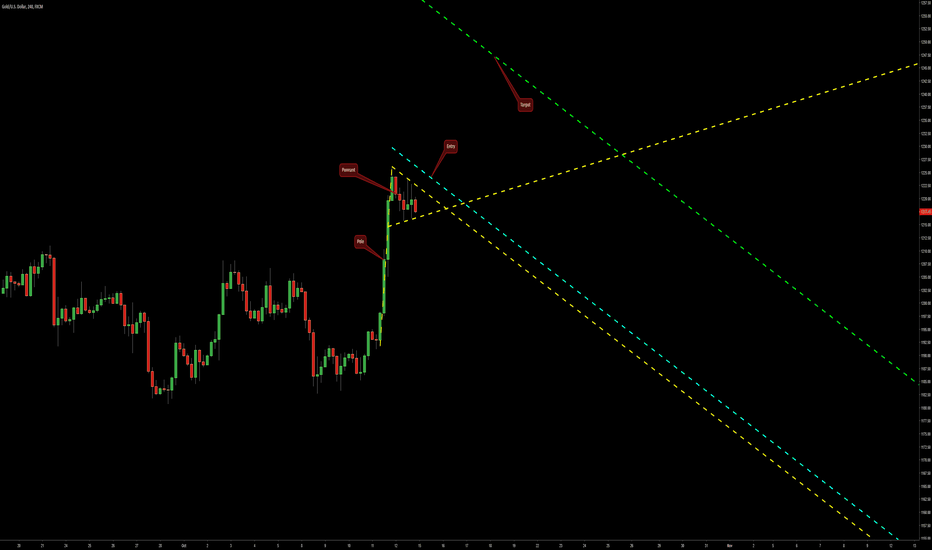 XAUUSD: Bullish Pennant on XAU/USD @ H4