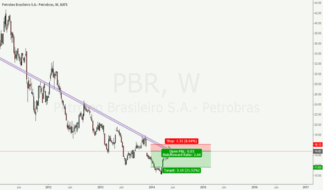 PBR: Petroleo SELL