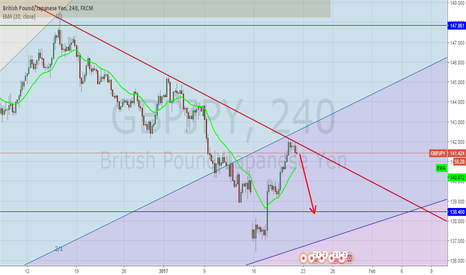 GBPJPY: GBPJPY Down move expactation,