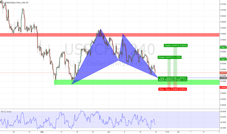 USDCHF: Bat Pattern USD/CHF