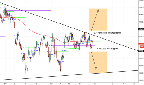 GBPNZD: Solid channel, looking for 200 pips either direction