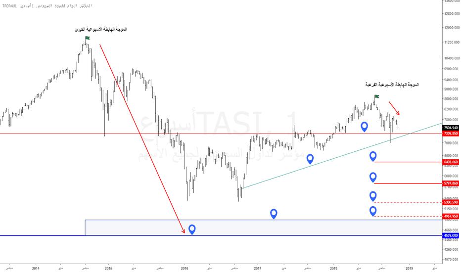 TASI: تاسي : الموجات الأسبوعية الهابطة .