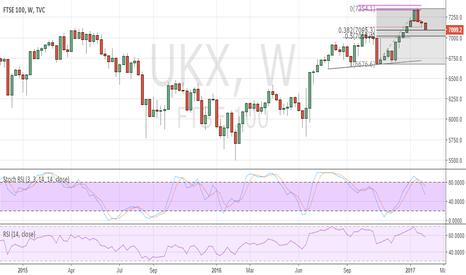 UKX: UK FTSE coming under profit-taking pressure