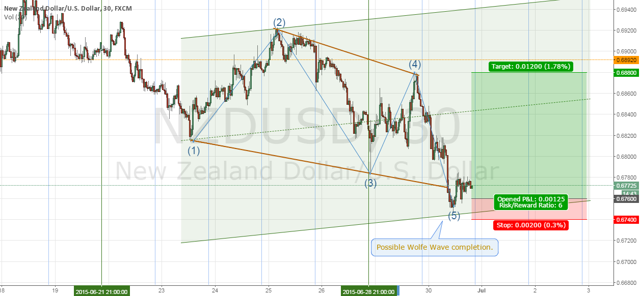 Trade #2  NZDUSD (Wolfe Wave) - Failed