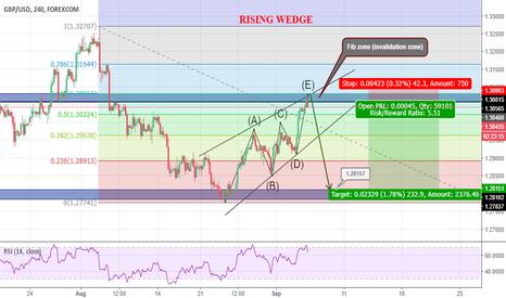 GBPUSD: rising wedge
