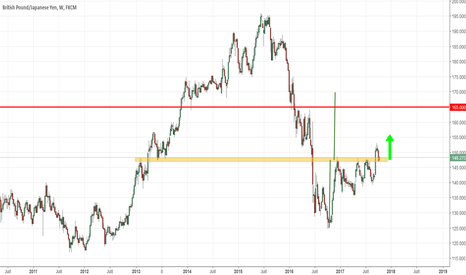 GBPJPY: Grosse zone de support