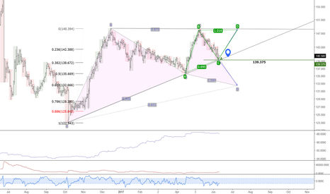 GBPJPY: 139.37 is too important for gbpjpy