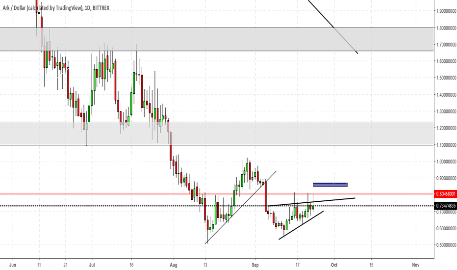 ARKUSD: ARK is getting tighter and looks to break...