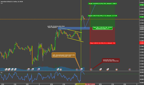 AUDUSD: Let's see if we see a pullback in AUDUSD
