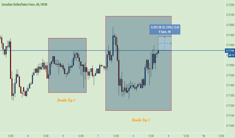 CADCHF: CAD CHF ~ DOUBLE'S
