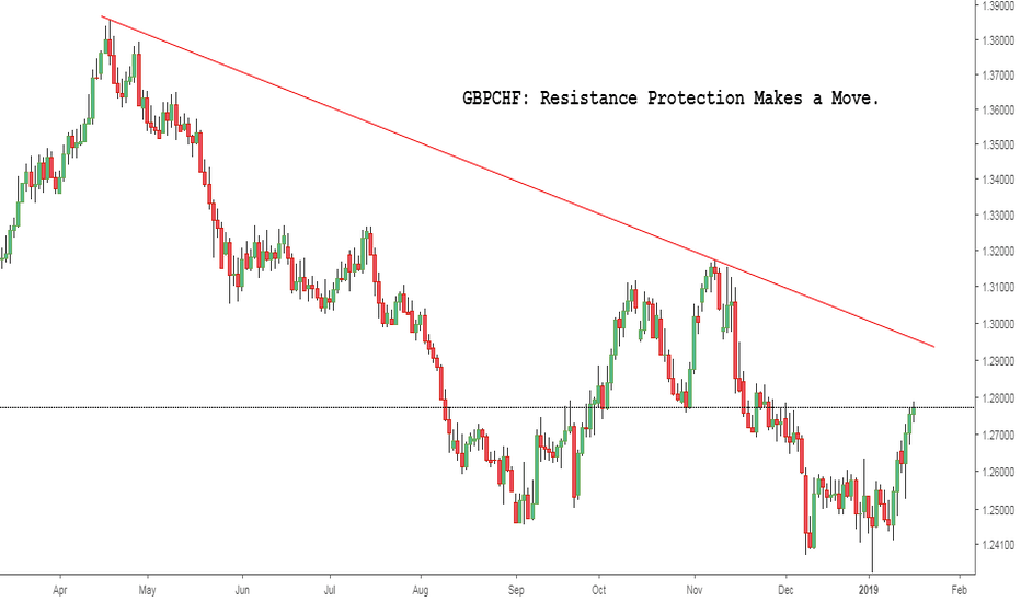GBPCHF: GBPCHF: Resistance Protection Makes a Move.
