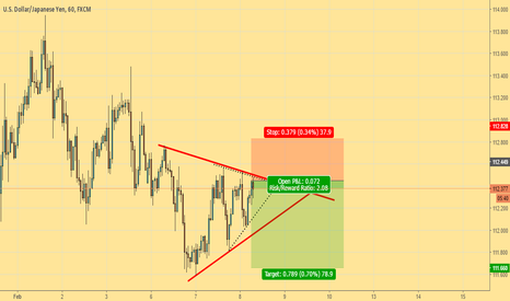 USDJPY: Nobody want to buy when price is in such a squeeze manner