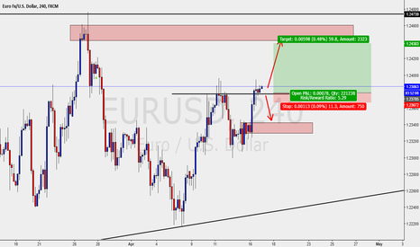 EURUSD: EURUSD - INTRADAY SETUP