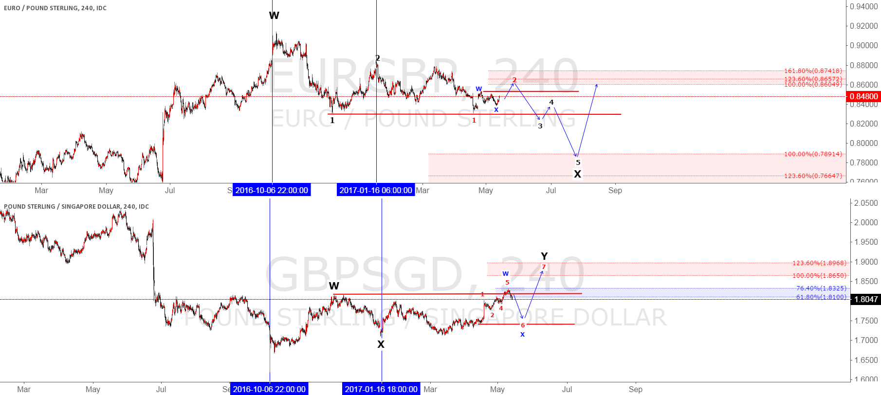 EURGBP correlation GBPSGD Elliot wave analysis