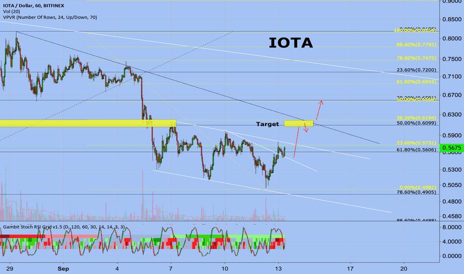 IOTUSD: IOTA