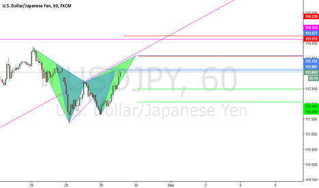 USDJPY: Possible Gartley And Bat Patterns