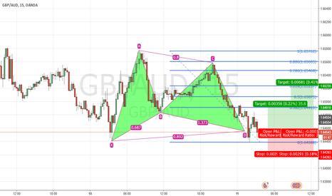 GBPAUD: GBP/AUD Bullish - Gartley Pattern