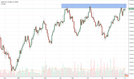 XAUUSD: XAUUSD Potential move to the downside from resistance
