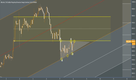 XBTUSD: XBTUSD - Ascending Triangle Breakout!?!