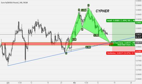 EURGBP: Cypher H4