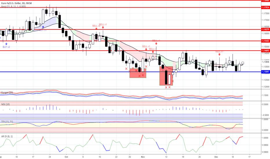 EURUSD: Range trading: Forex as for 13/12/2018