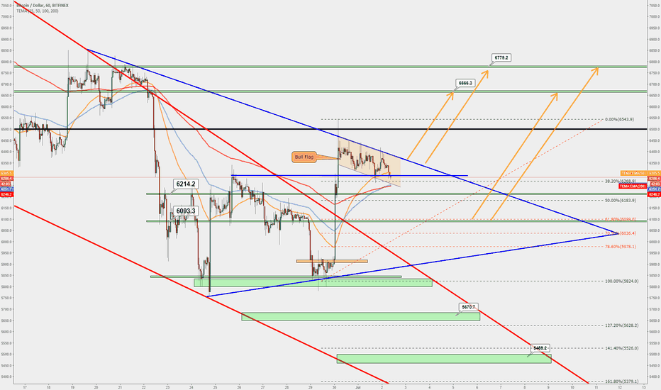 BTCUSD: BITCOIN BREAK THE MAIN BIG TRENDLINE!