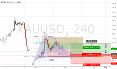 XAUUSD: Gartley Complete!