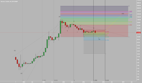 BTCUSD: Bitcoin Monthly Double Zigzag Nearing Completion
