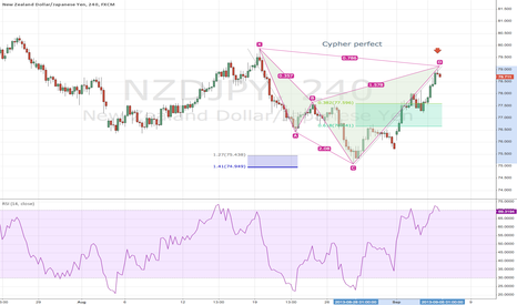 NZDJPY: Cypher Pattern on NZDJPY 240 CHART 9-3-13