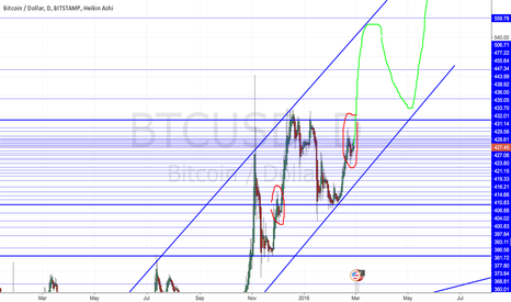 BTCUSD: Another bull run incoming