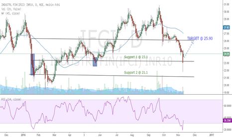 IFCI: IFCI @ Near term Reversal