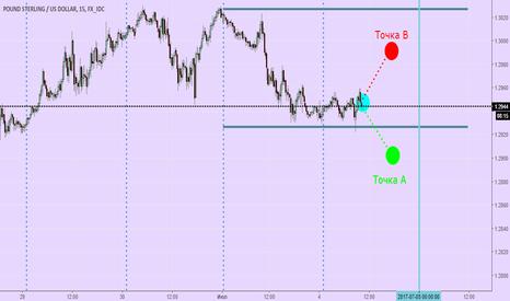GBPUSD: Дневной анализ GBP/USD