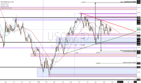 USOIL: USOIL - Price structure analysis (Daily)