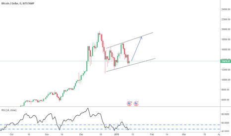 BTCUSD: Take your profit higher @ the touch with trendline