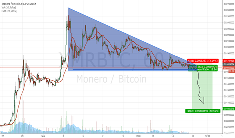 XMRBTC: Bearish Descending Triangle
