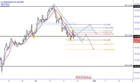 USDJPY: USDJPY Downtrend continues