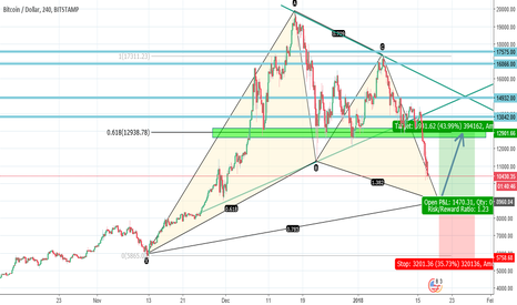 BTCUSD: Bitcoin: BTCUSD Bullish Gartley Pattern (Part 2)