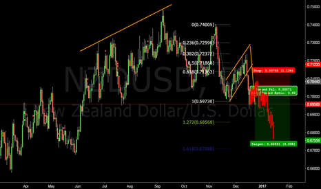 NZDUSD: What i'm waiting for on NZDUSD?