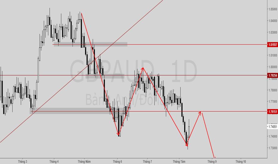 GBPAUD: Price Action- phân tích xu hướng tuần tới.