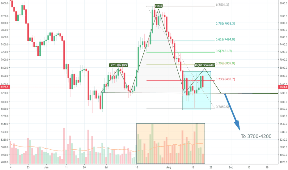 BTCUSD: High effort to break to the upside paints a grim picture