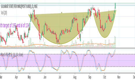 GSFC: GSFC cup and handle break out
