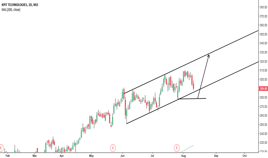 KPIT: KPIT buy at every low