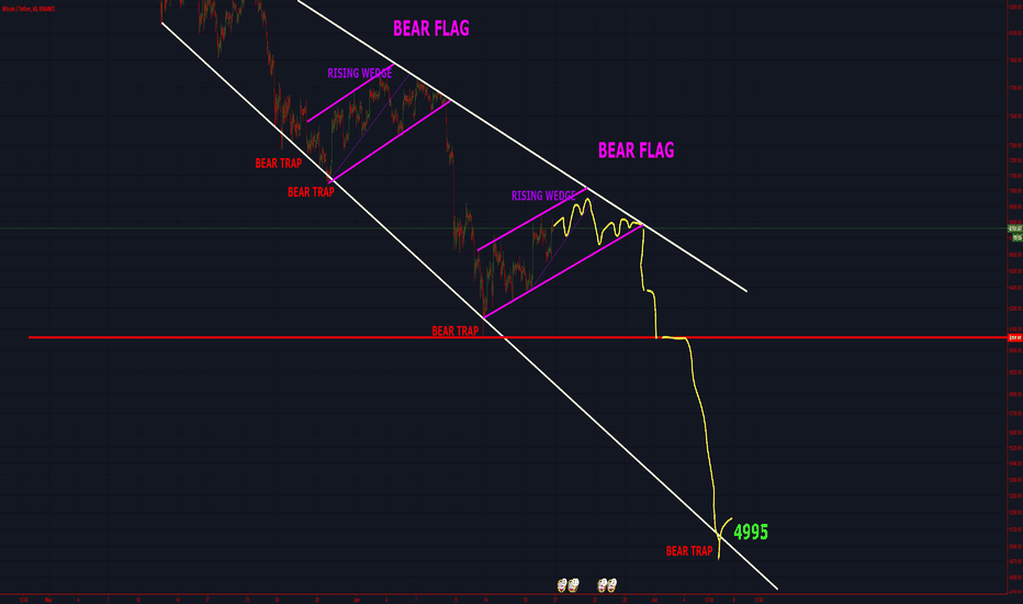 BTCUSDT: Bitcoin Battleplan: June/July.    >Target: 4.9k< early July