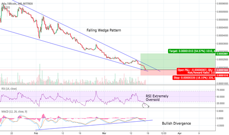 ADABTC: ADA Extremely Oversold