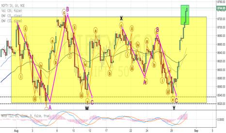 NIFTY: NIFTY READY FOR NEW WAVE, COMPLETES CORRECTION PHASE