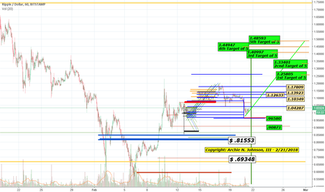 XRPUSD: XRP Accumulate and SELL Parameters (educational use only.)