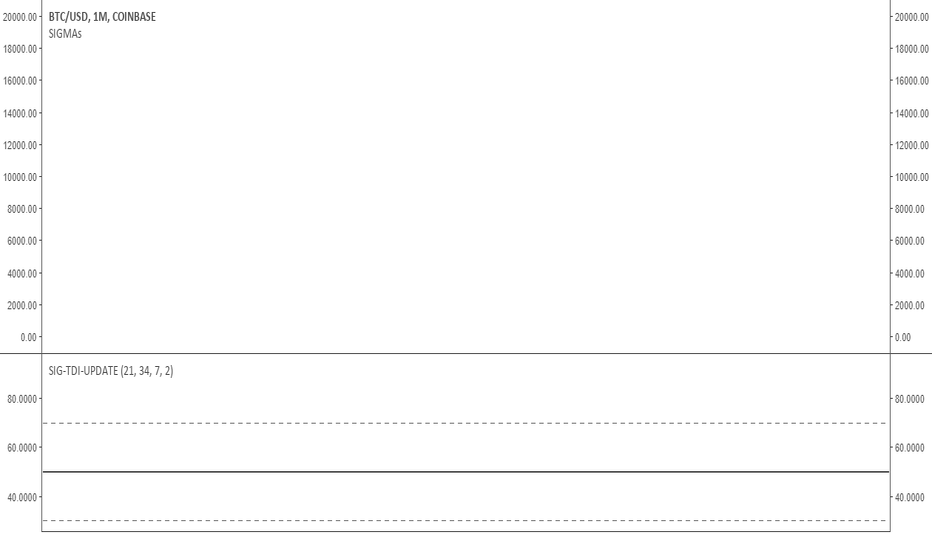 BTCUSD: I believe bitcoin has found its floor price!
