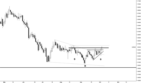 EURNZD: EURNZD Breakout Trade ---It's been a long time coming!