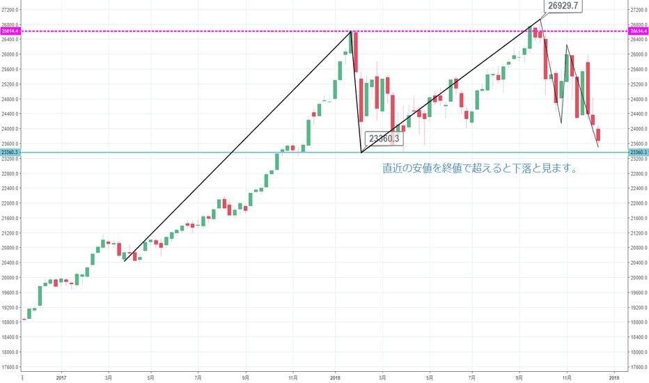 DJI: 【週足】ダウ先物はFOMC次第